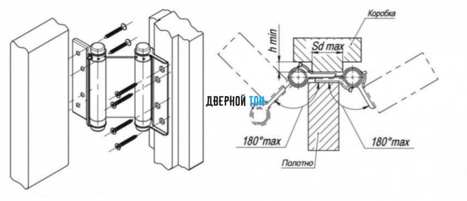 Принцип работы маятниковых дверей